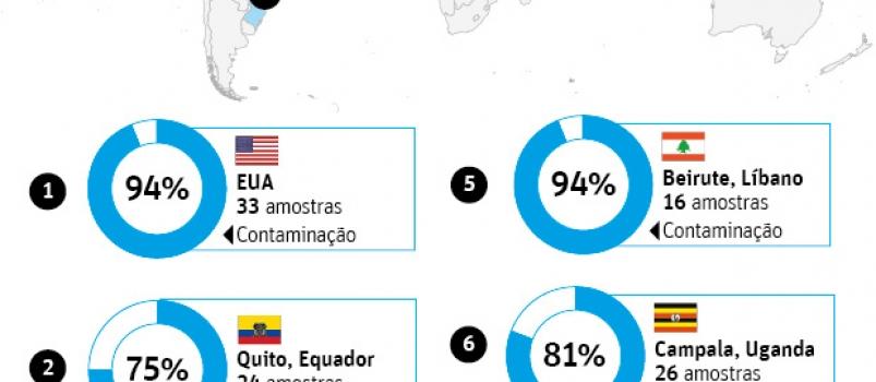 Há microplásticos na água da torneira de todo o mundo, inclusive no Brasil